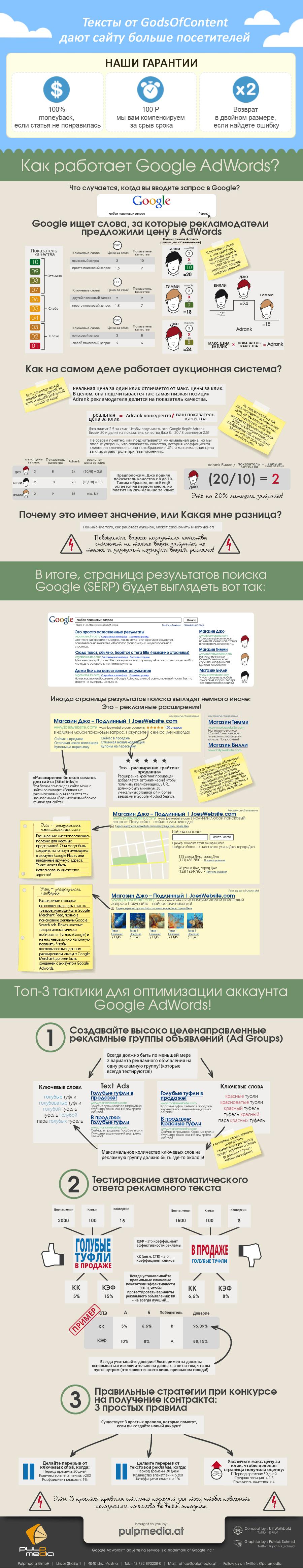 6-инфографика-howdoesgoogleadwordswork-900