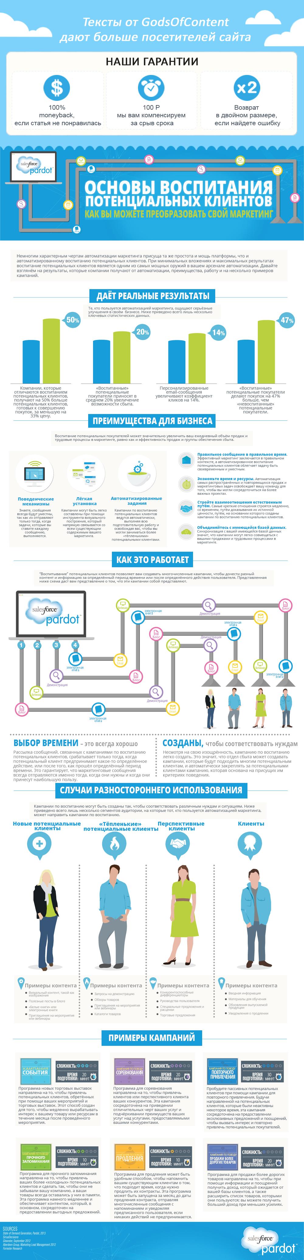 7-инфографика-Lead-Nurturing-basics