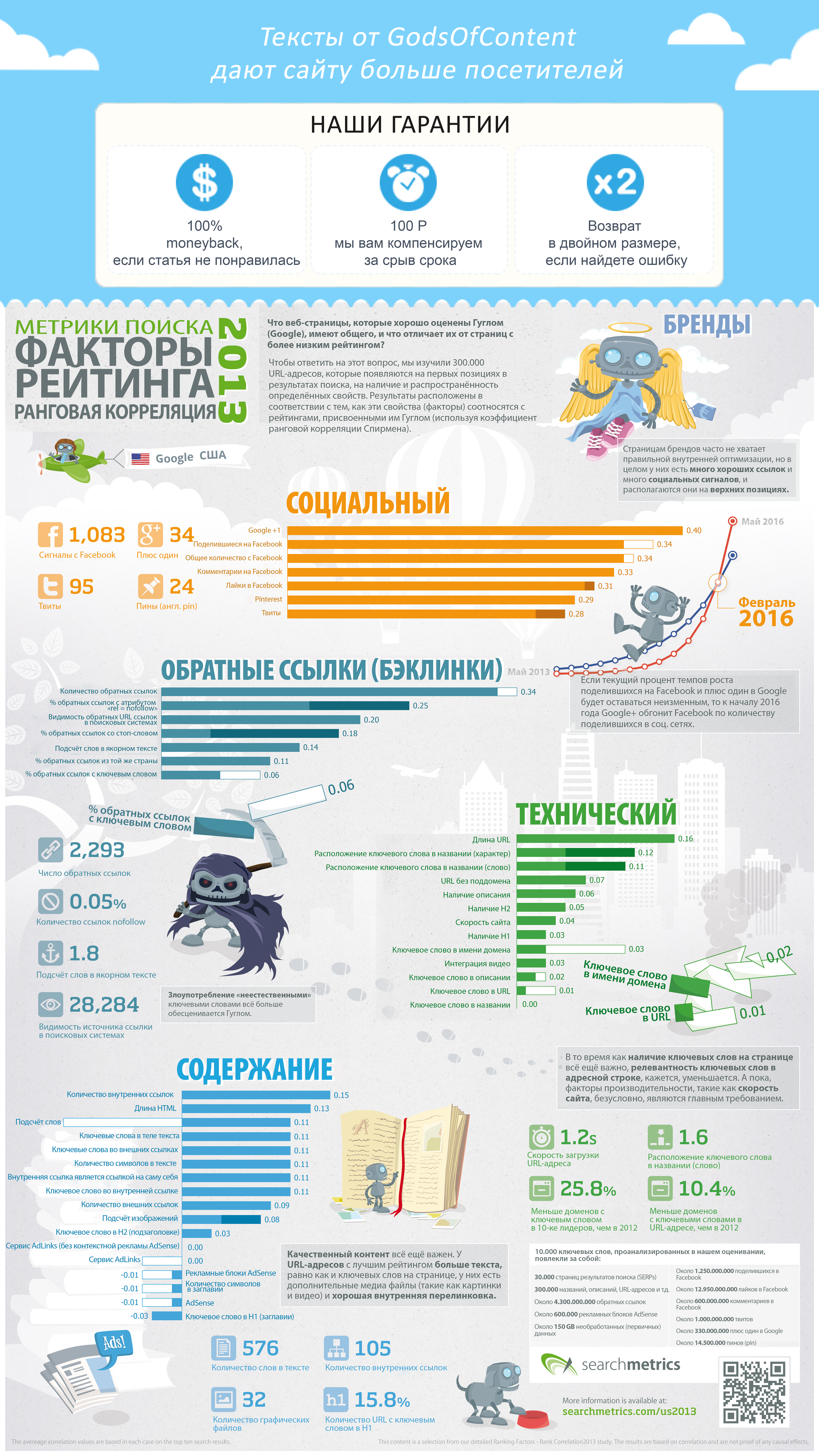 9-инфогррафика-searchmetrics-infographic-ranking-factors-us-2013