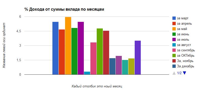 статистика дохода по месяцам