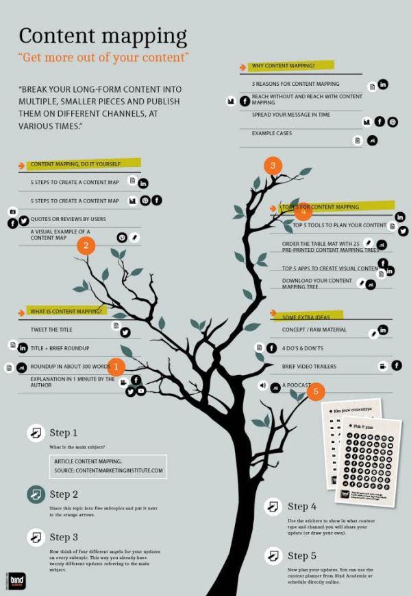 content-tree-11_5_14