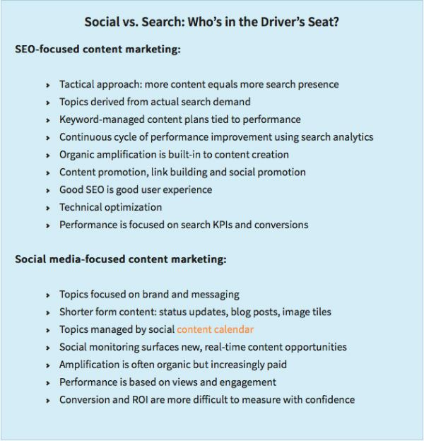 social-vs-search